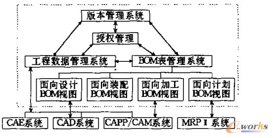 图1 中小型企业PDM的总体框架