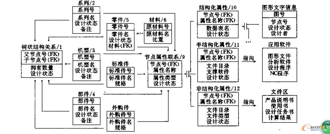图2 中小型企业PDM的信息模型
