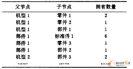 表1 树状结构关系表