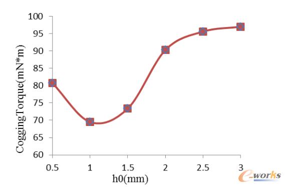 图3 齿槽转矩与槽口高的关系