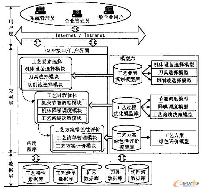 图1 面向绿色制造的工艺规划支持系统的体系结构图