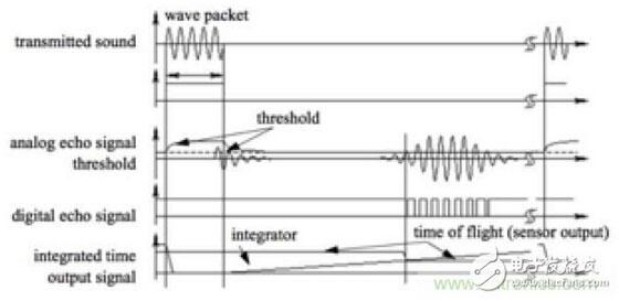 分析机器人避障技术:从传感器到算法原理