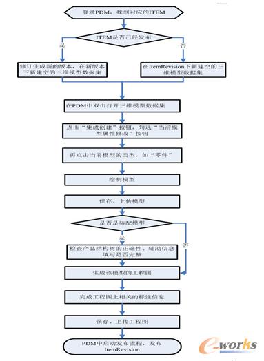 3d效果图制作全步骤