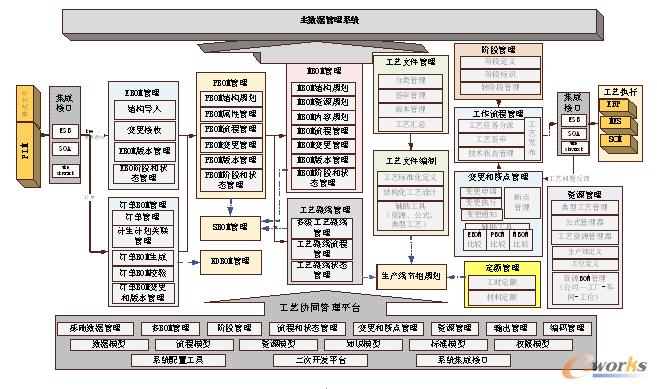 图1 开目面向整车行业的BOM全生命周期管理系统功能架构