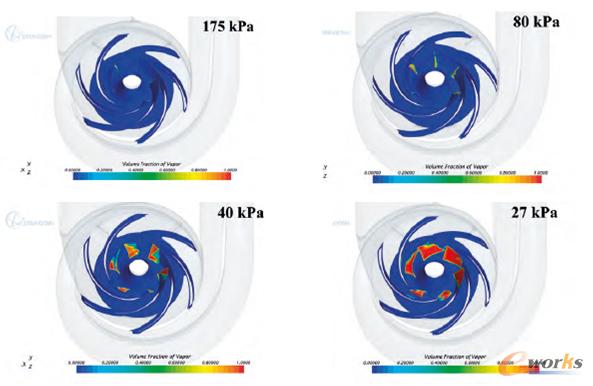 图 3:叶轮上的汽相体积分数云图显示处于不同进口总压力工况下的空化情况)