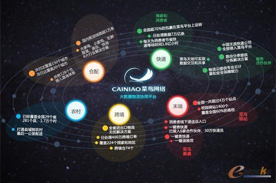菜鸟网络大数据物流协同平台