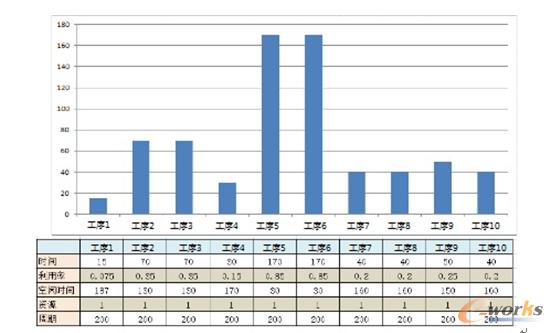 图2 生产线平衡分析