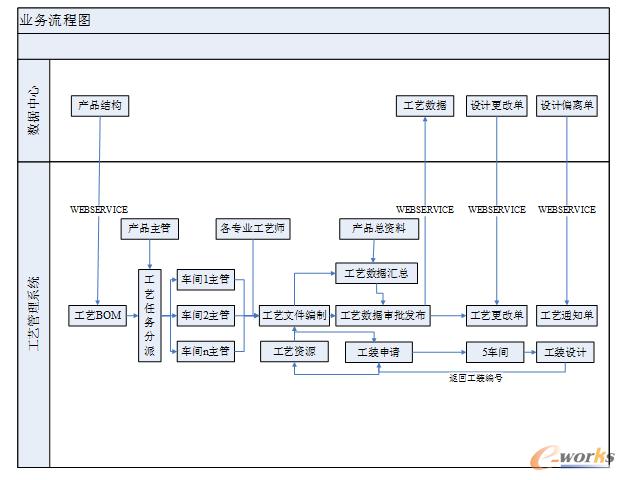 图1 整体业务流程