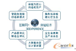 图1 互联网加时代的下一代PLM的六大特征