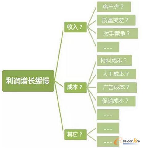 剖析大数据分析方法论的几种理论模型
