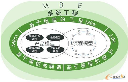 图1 基于模型的企业MBE