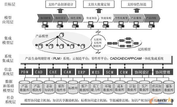 图2 MBE的体系结构