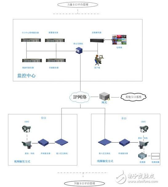 智能交通监控技术及系统解决方案