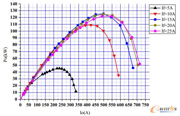 功率_图6 功率特性曲线