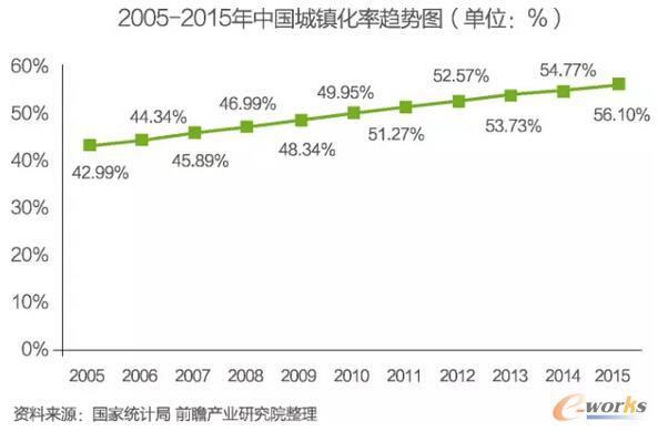 【重磅报告】中国物联网行业细分市场需求与投资分析