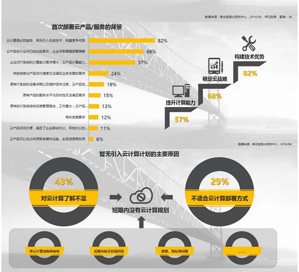 调研:信息服务业云计算应用实践调查研究报告