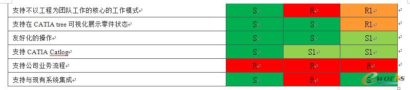 图2 PLM系统选型的打分结果