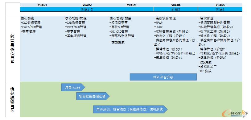 图3 PLM功能和应用规划