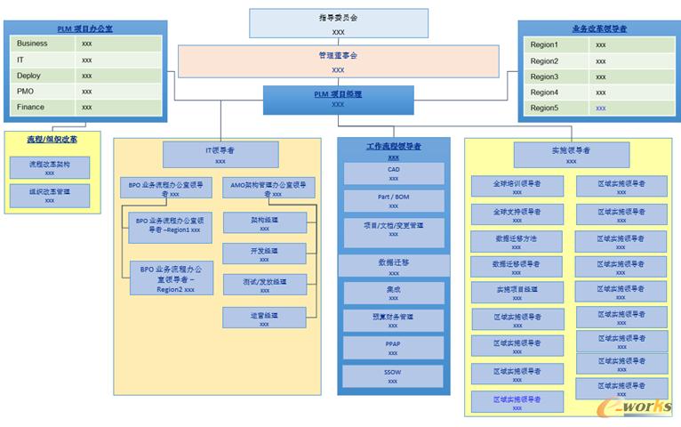 图4 组织机构