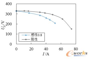 实心转子永磁同步电机损耗分析与混合励磁技术研究(三