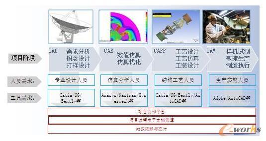 图3 基于产品PLM全过程视角来看的技术需求