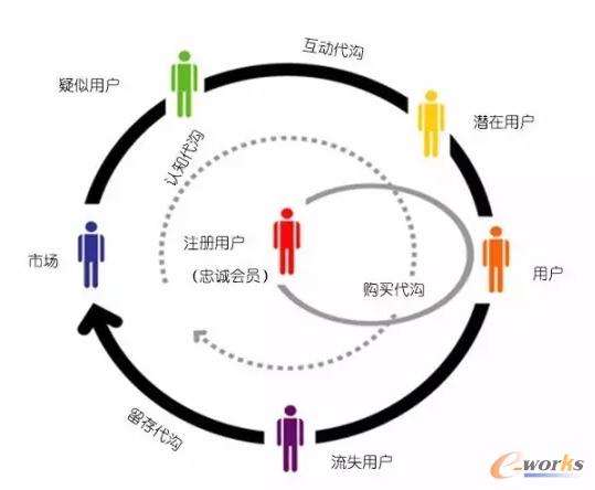 传统CRM用户管理系统模型