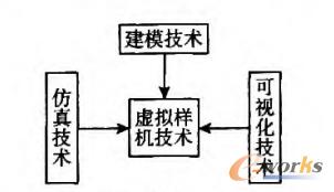 图1 虚拟样机技术体系