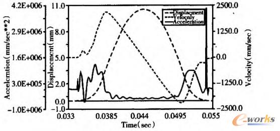 图5 运动仿真结果分析