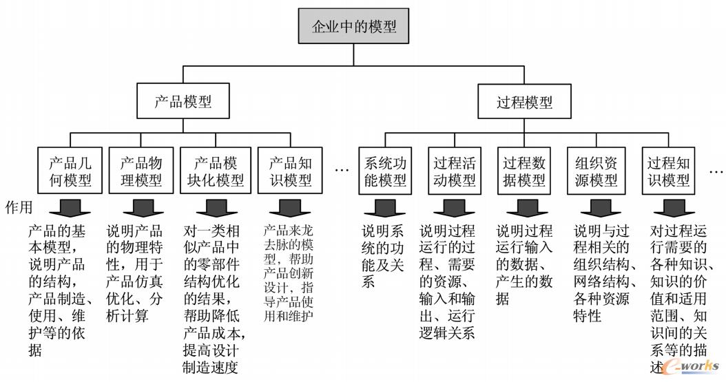 图1 企业中的模型分类和作用