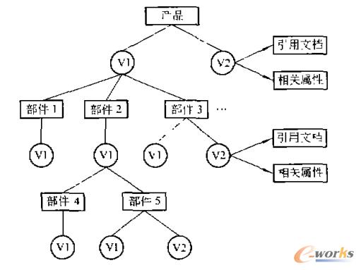 图1 PDM系统的产品数据组织