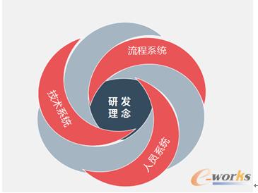 图2 思普卓越研发体系模型