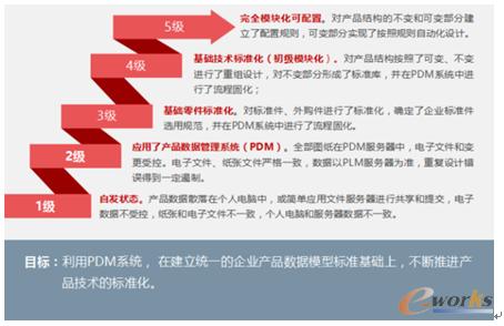 图3 产品技术标准化成熟度模型