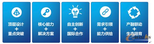 图2 通过五个结合,推动智能制造的发展