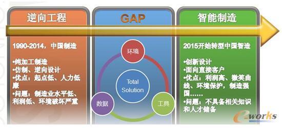 图2 逆向工程迈向智能制造(正向设计)的GAP