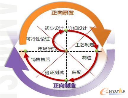 首先要吸取客户的需求,把不同地区,不同层级的客户需求收集起来,按