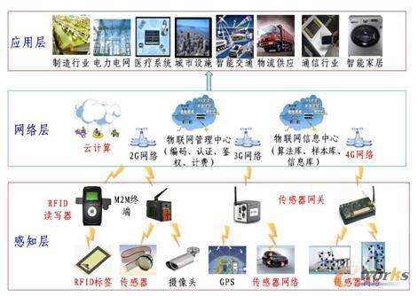 图1 物联网典型体系架构