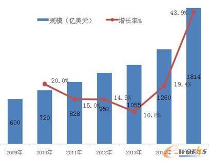 图2 全球传感器市场规模