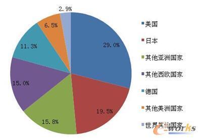 图3 美/日/德主导传感器市场