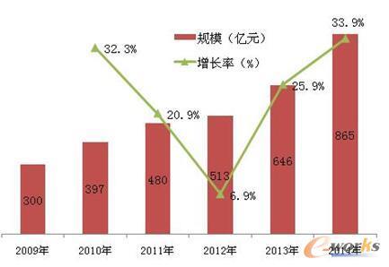 图5 中国传感器市场规模