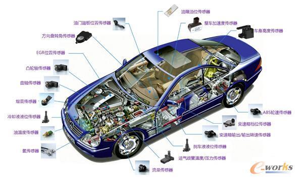 图8 传感器在汽车中的应用