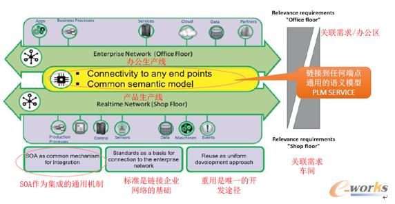 图3 关于RAMI4.0参考架构:两网融合模型