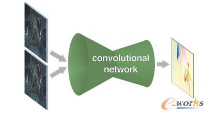 encoder-decoder的框架