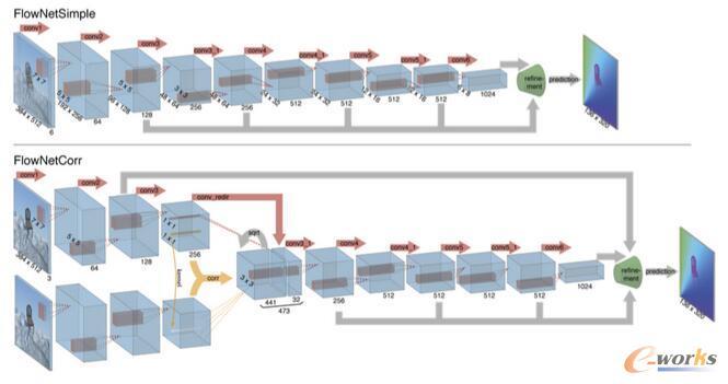FlowNetSimple与FlowNetCorr