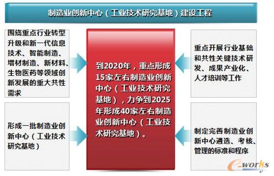 图2 中国制造2025:制造业创新中心的建设