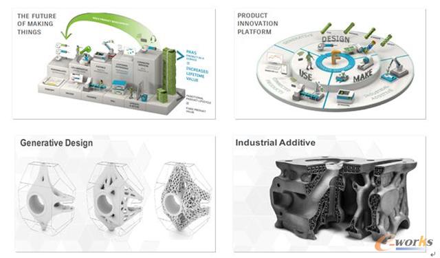 图2 Autodesk的未来制造理念