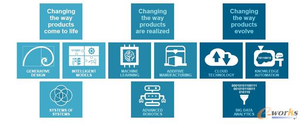 图3 西门子推动制造业转型的关键技术