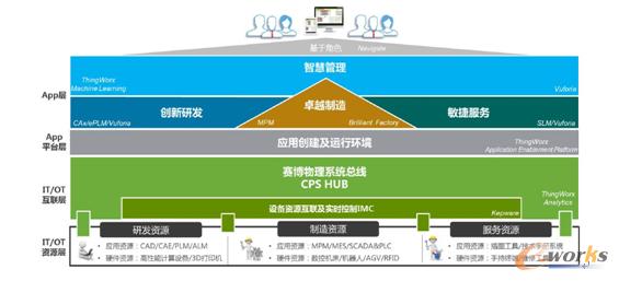 """PTC基于""""物联网+应用平台""""的智能制造技术框架-全息三维 打通数"""