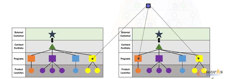 图12 基于多个合同产品组合的项目、PWP和相关BOM的架构规则