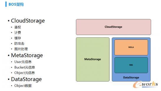 百度云资深架构师聊百度云存储架构特点