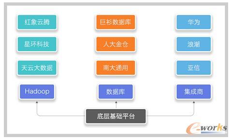 大数据行业图谱之(1):底层基础平台公司能做多大?
